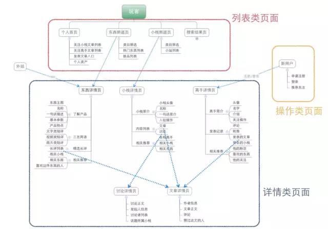 响应式网页设计的基本原则布局与流程