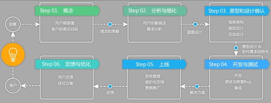 app开发_网站建设_网页设计_网站设计